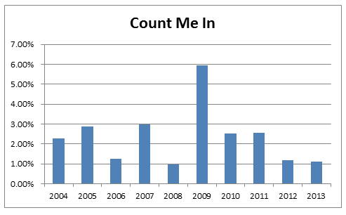 Count Me In Standings: 2014 Final