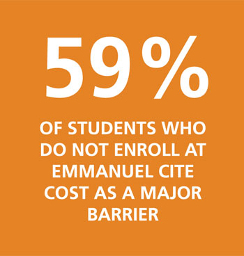 59% of students who do NOT enroll at Emmanuel cite cost as a major barrier.