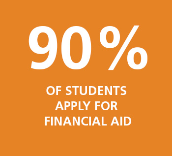 90% of students apply for financial aid.